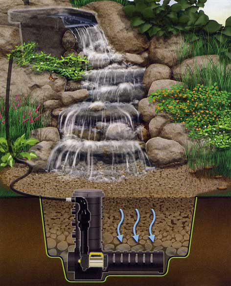 How to Build a Pondless Waterfall - DIY and Repair Guides