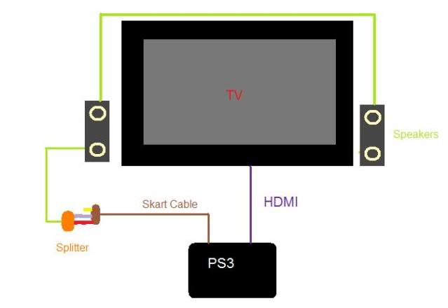 PS3 tuns on but no picture help!!!!!!!!!! - PlayStation ...